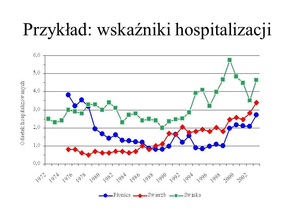 Przykład: wskaźniki hospitalizacji