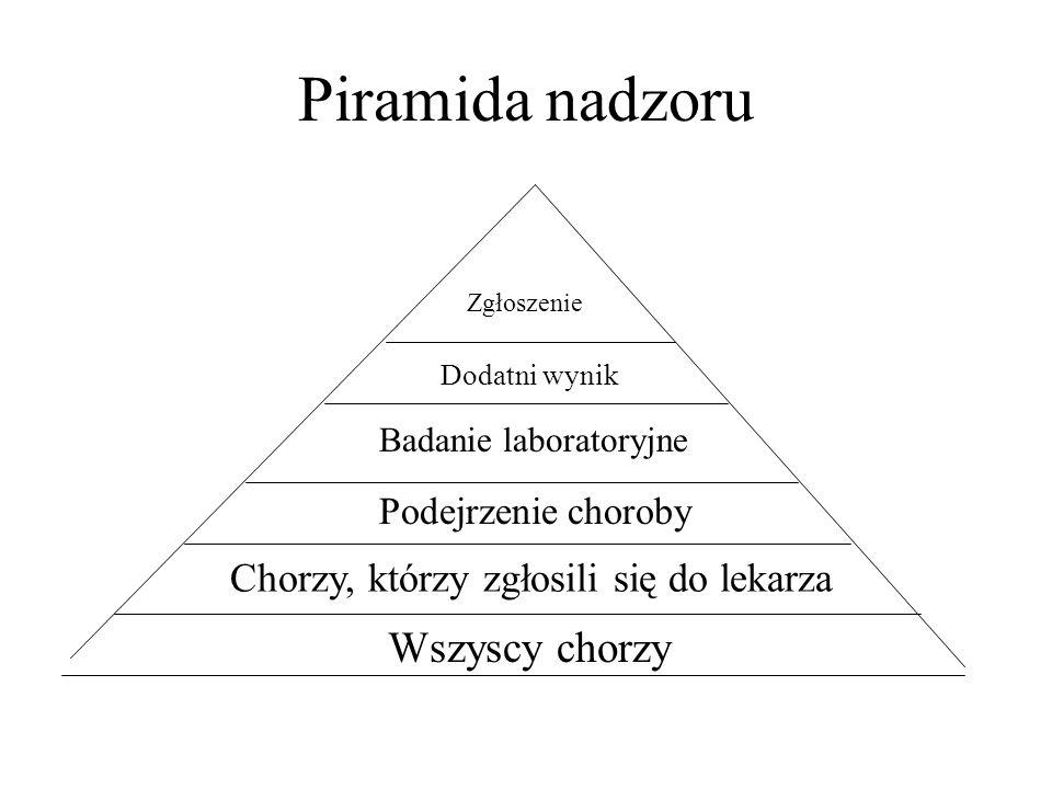 Piramida nadzoru Wszyscy chorzy Chorzy, którzy zgłosili się do lekarza