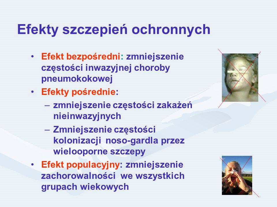 Efekty szczepień ochronnych