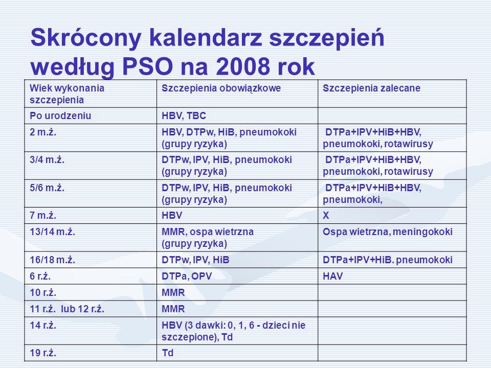 Skrócony kalendarz szczepień według PSO na 2008 rok