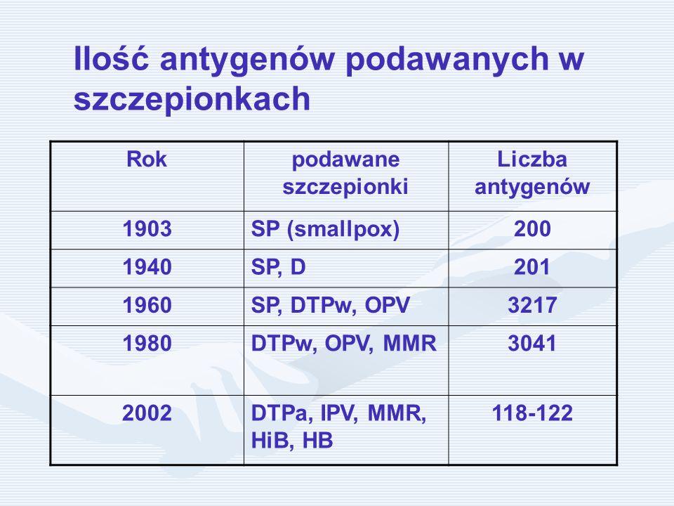 Ilość antygenów podawanych w szczepionkach