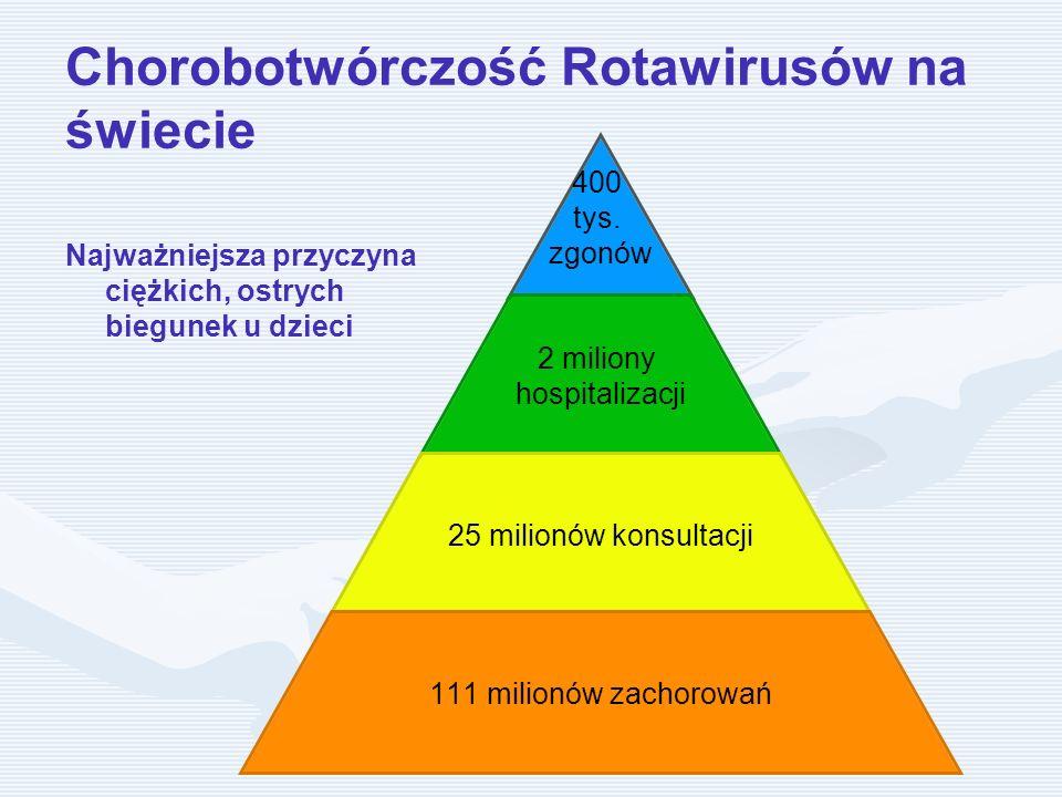 Chorobotwórczość Rotawirusów na świecie