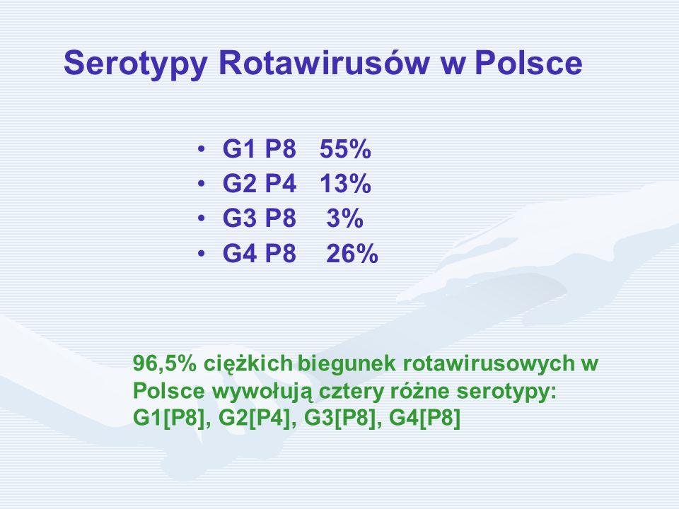 Serotypy Rotawirusów w Polsce