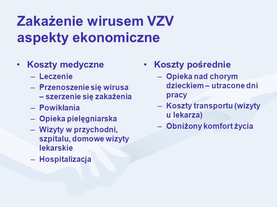 Zakażenie wirusem VZV aspekty ekonomiczne