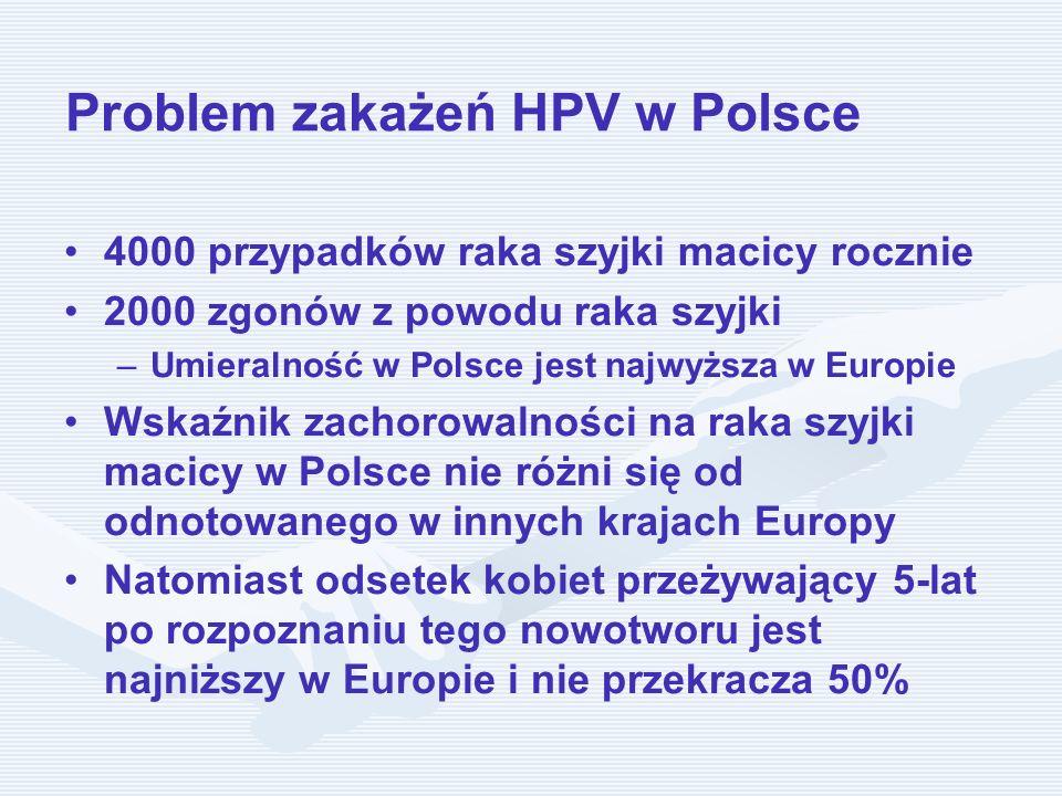 Problem zakażeń HPV w Polsce