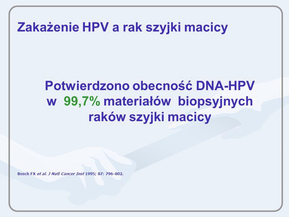 Zakażenie HPV a rak szyjki macicy