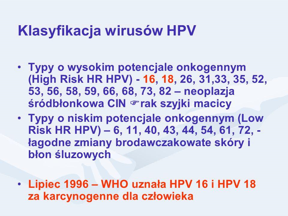 Klasyfikacja wirusów HPV