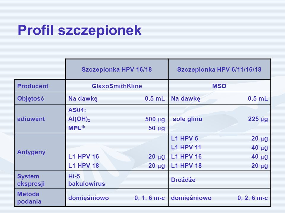 Profil szczepionek Szczepionka HPV 16/18 Szczepionka HPV 6/11/16/18