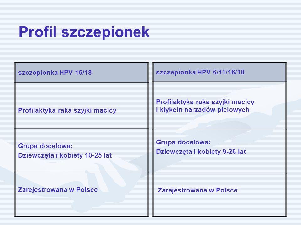 Profil szczepionek szczepionka HPV 16/18