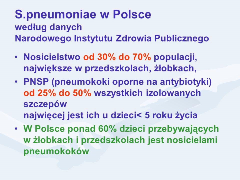 S.pneumoniae w Polsce według danych Narodowego Instytutu Zdrowia Publicznego
