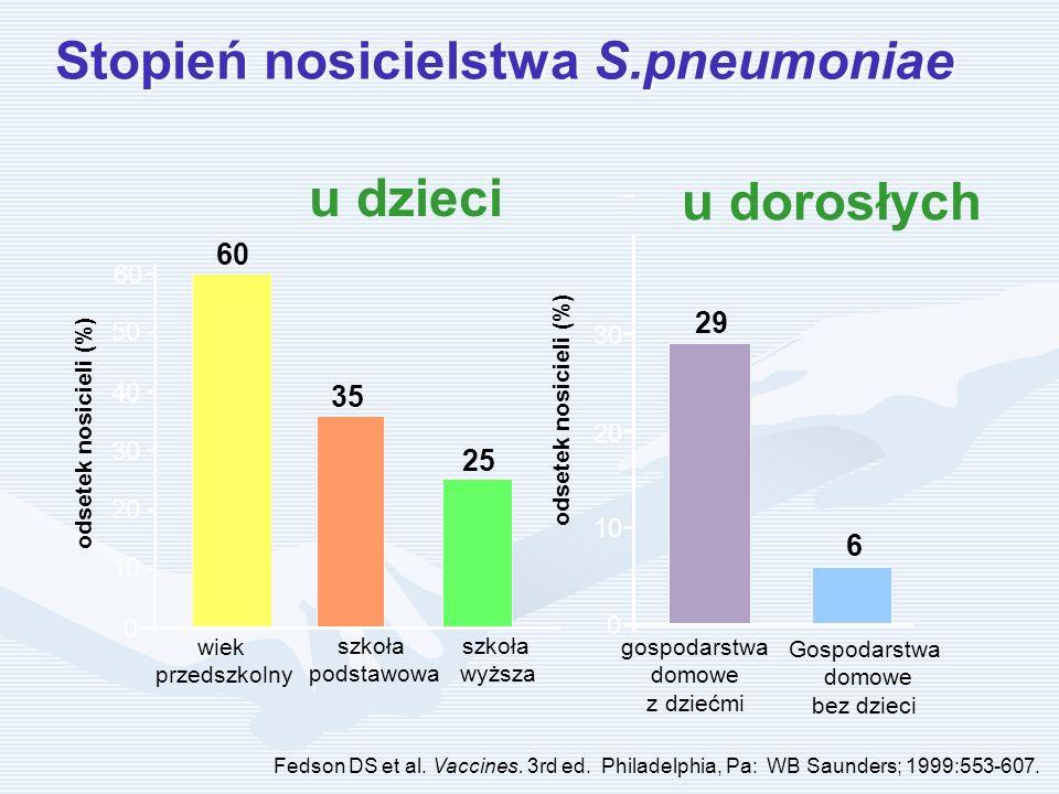 Stopień nosicielstwa S.pneumoniae