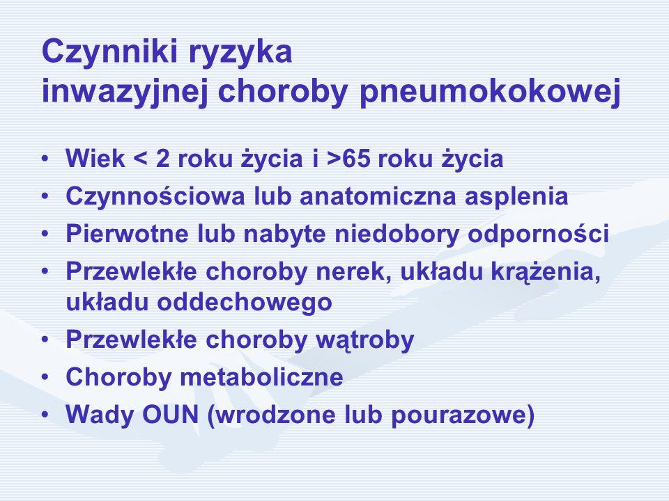 Czynniki ryzyka inwazyjnej choroby pneumokokowej