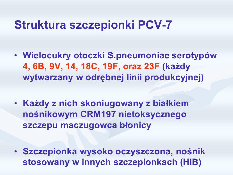Struktura szczepionki PCV-7
