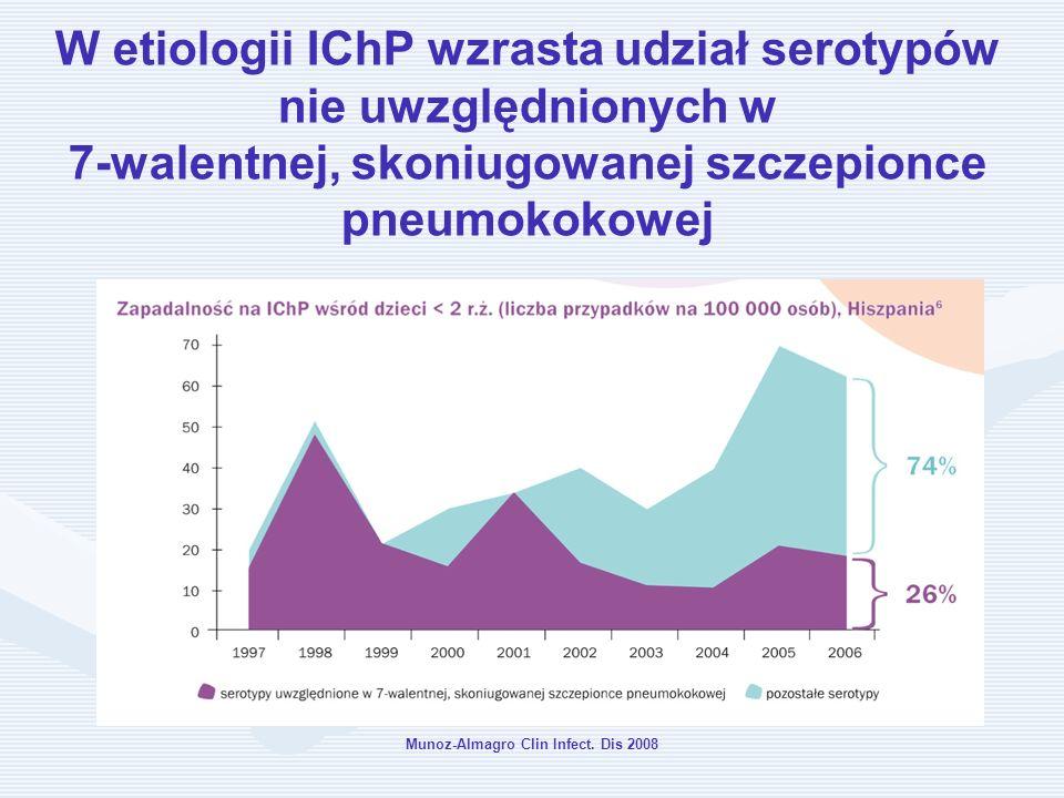 Munoz-Almagro Clin Infect. Dis 2008