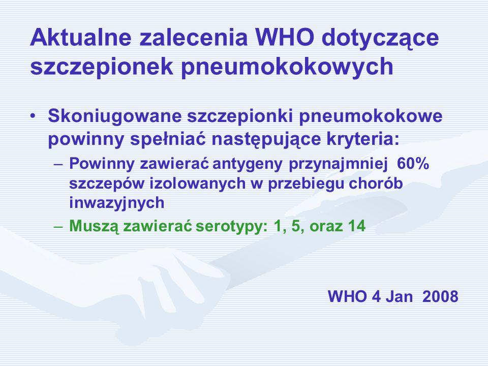 Aktualne zalecenia WHO dotyczące szczepionek pneumokokowych