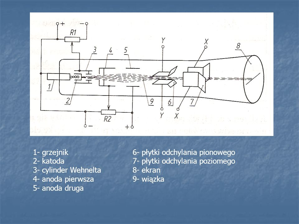 1- grzejnik 2- katoda. 3- cylinder Wehnelta. 4- anoda pierwsza. 5- anoda druga. 6- płytki odchylania pionowego.