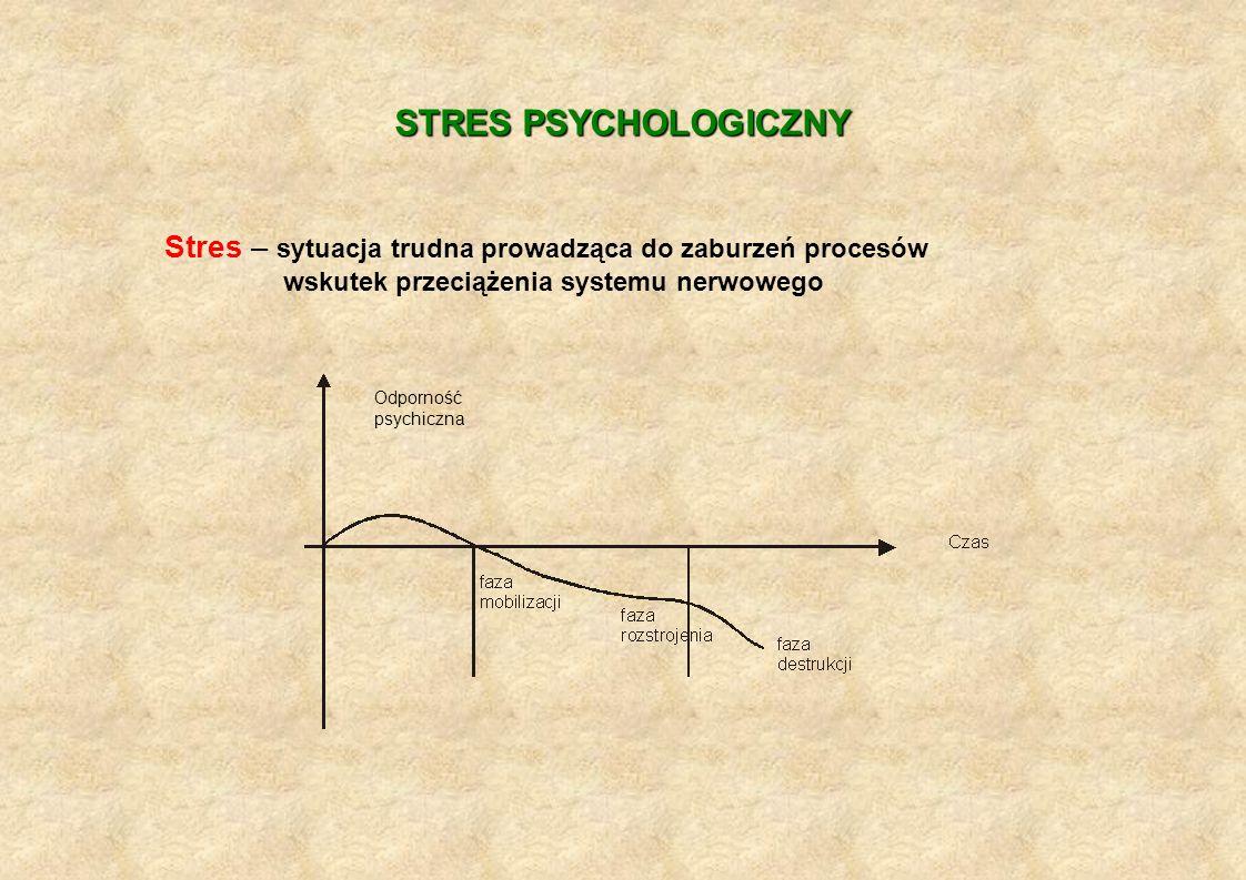 STRES PSYCHOLOGICZNY Stres – sytuacja trudna prowadząca do zaburzeń procesów. wskutek przeciążenia systemu nerwowego.