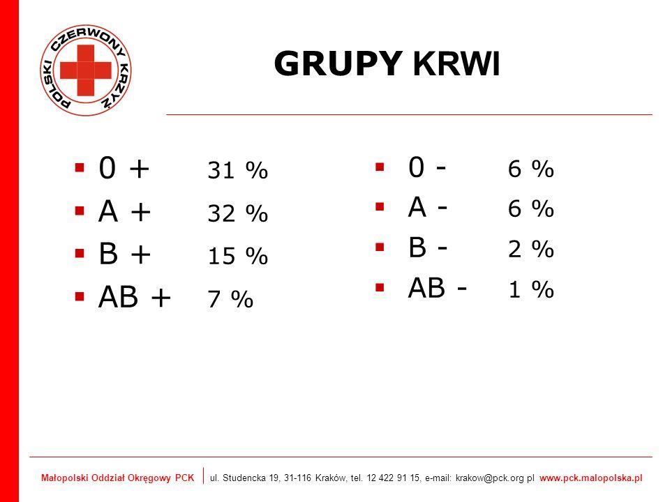 GRUPY KRWI 0 + 31 % A + 32 % B + 15 % AB + 7 % 0 - 6 % A - 6 % B - 2 %