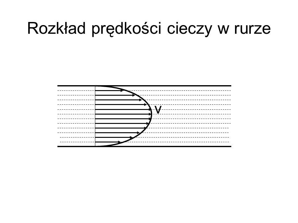 Rozkład prędkości cieczy w rurze