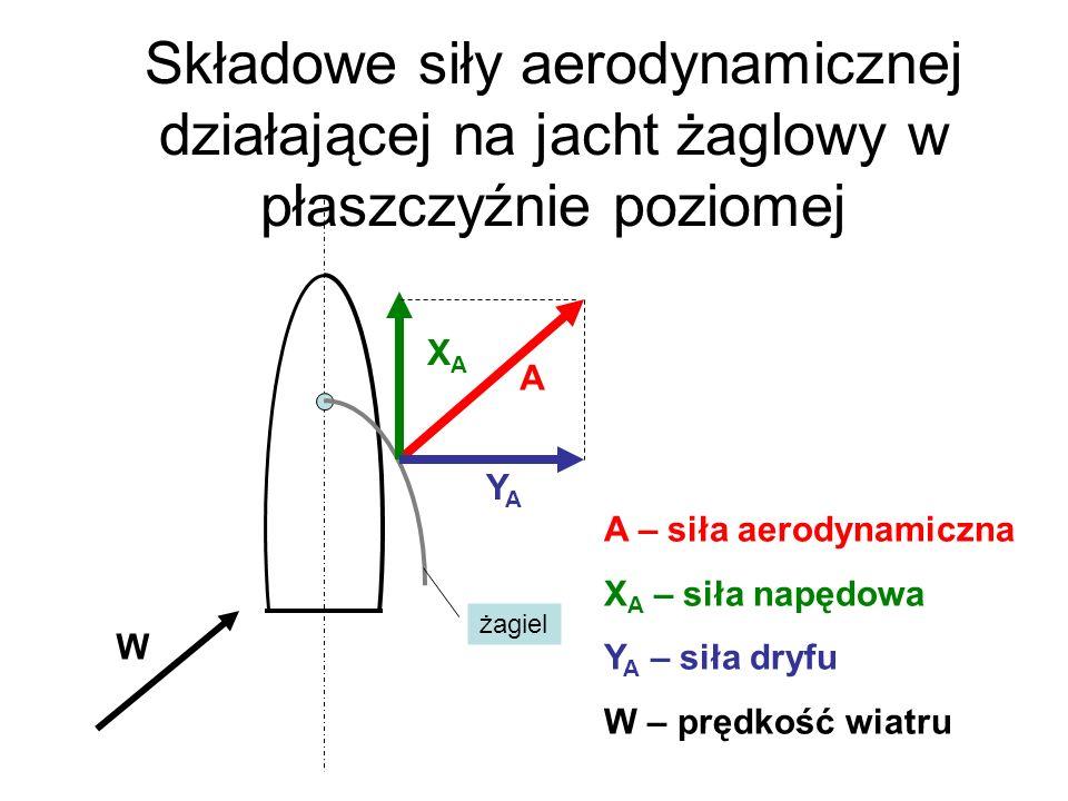 Składowe siły aerodynamicznej działającej na jacht żaglowy w płaszczyźnie poziomej