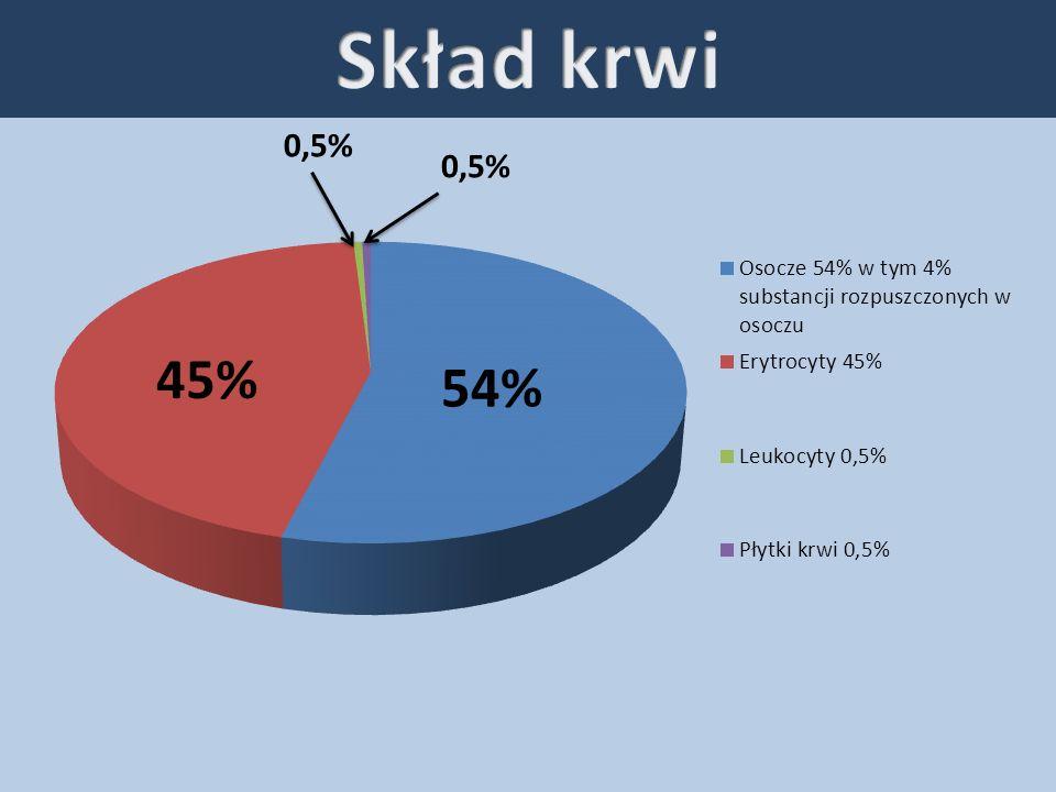 Skład krwi 0,5% 0,5% 45% 54%
