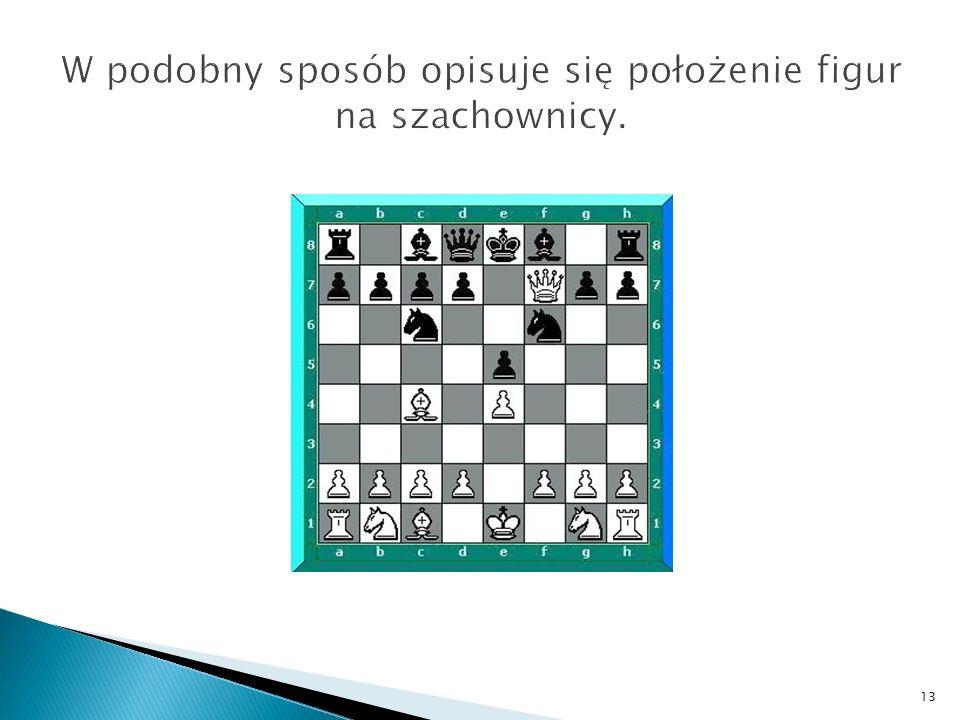 W podobny sposób opisuje się położenie figur na szachownicy.