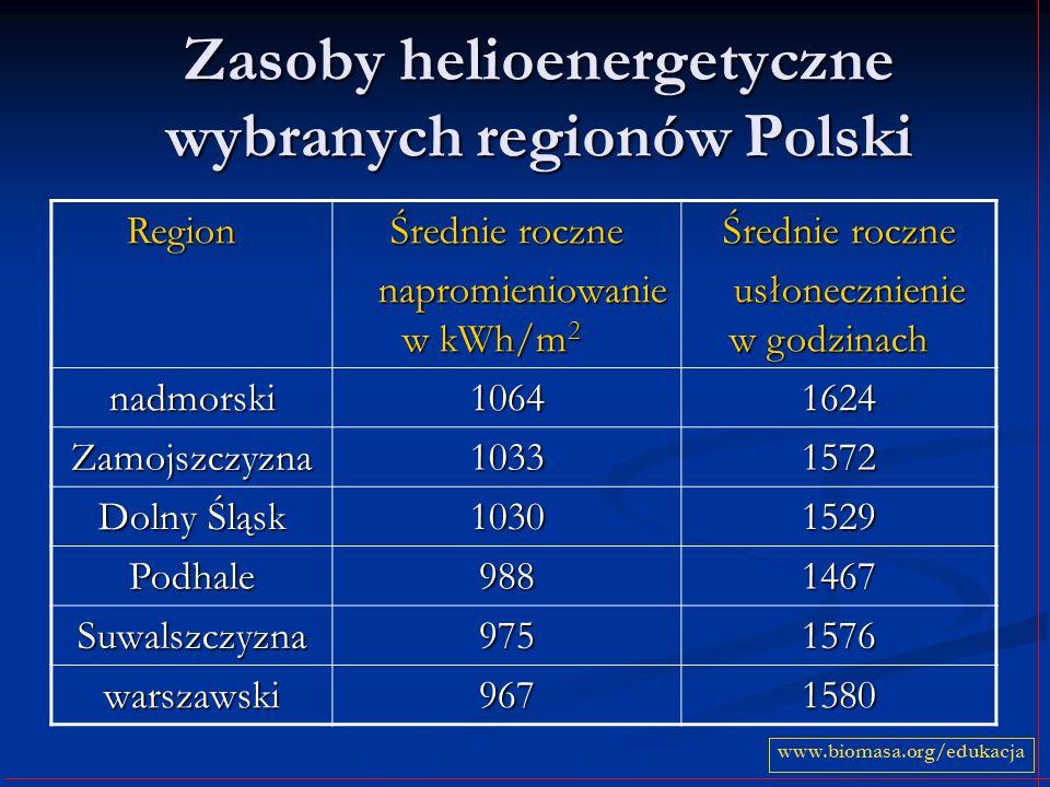 Zasoby helioenergetyczne wybranych regionów Polski