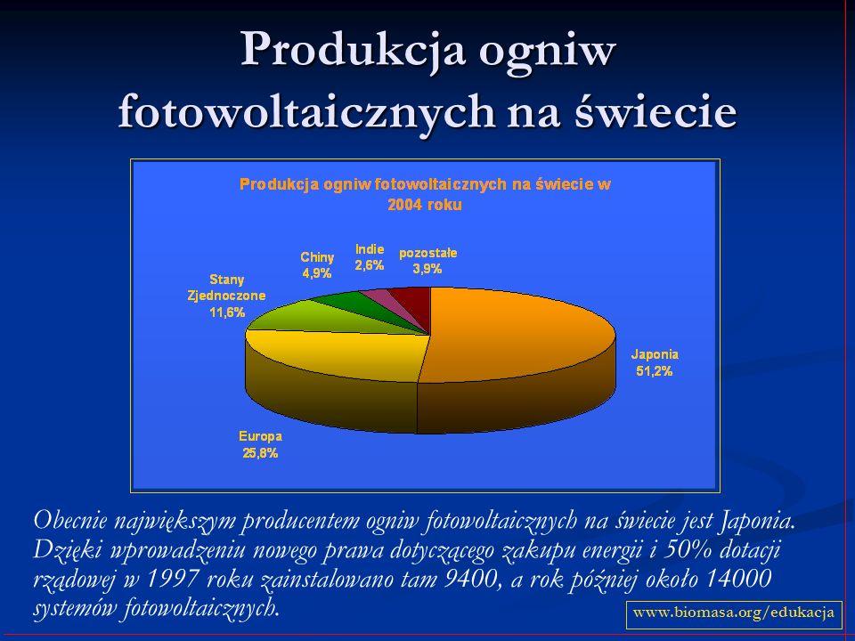 Produkcja ogniw fotowoltaicznych na świecie
