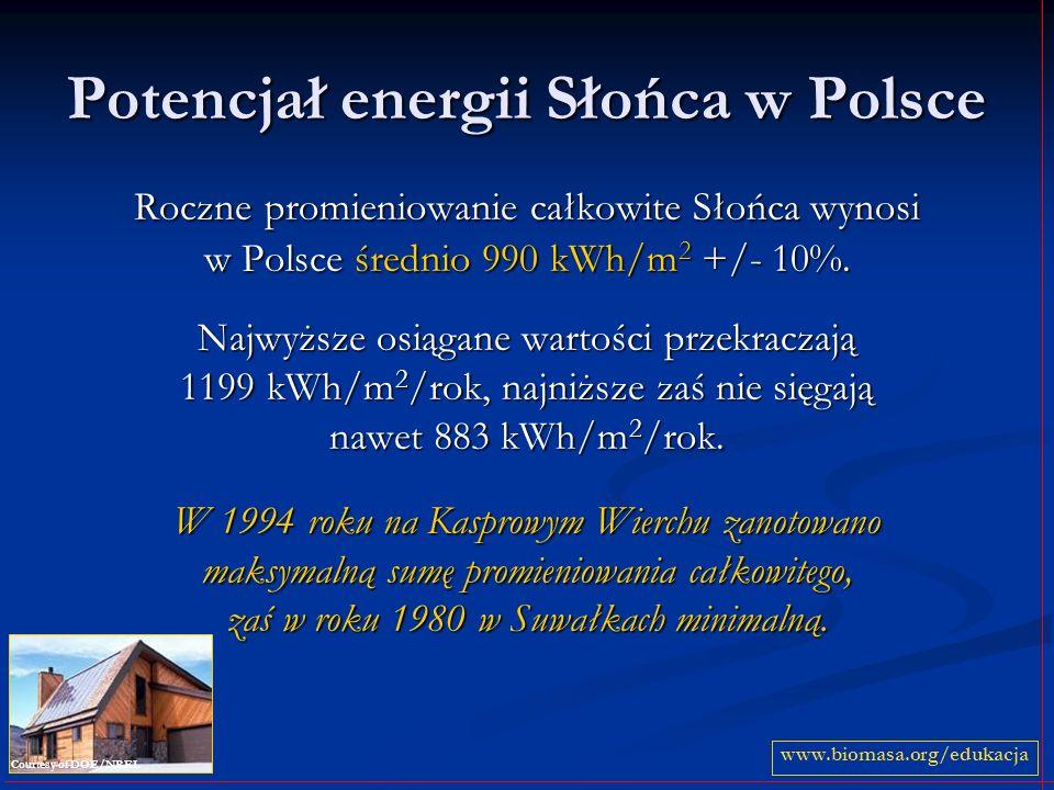 Potencjał energii Słońca w Polsce