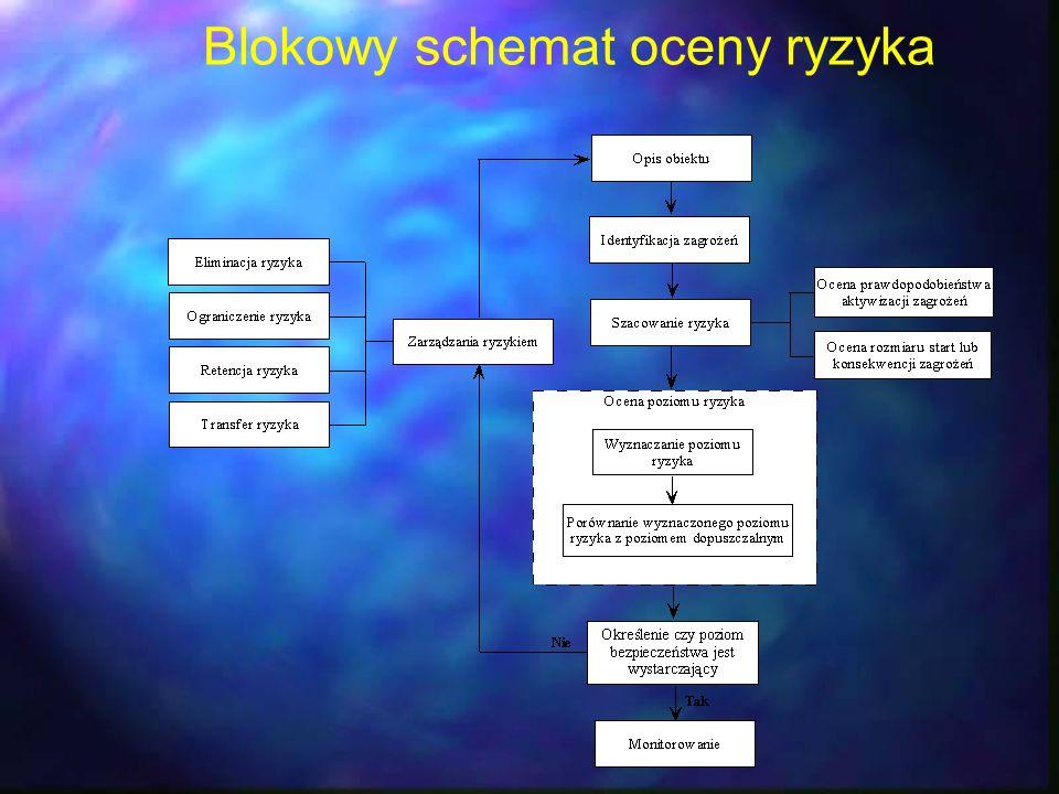 Blokowy schemat oceny ryzyka