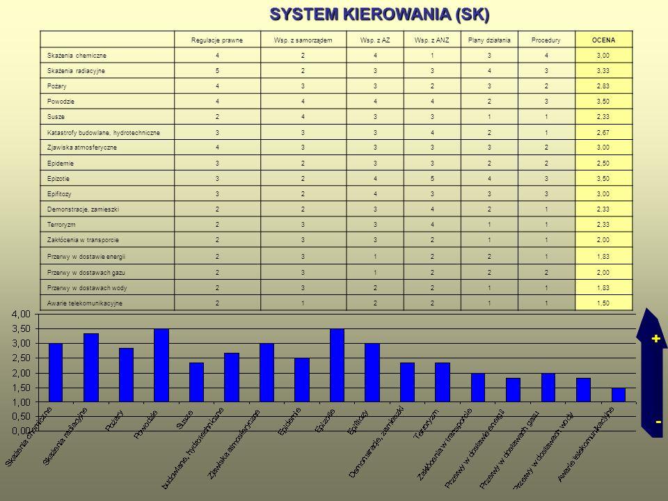 SYSTEM KIEROWANIA (SK)