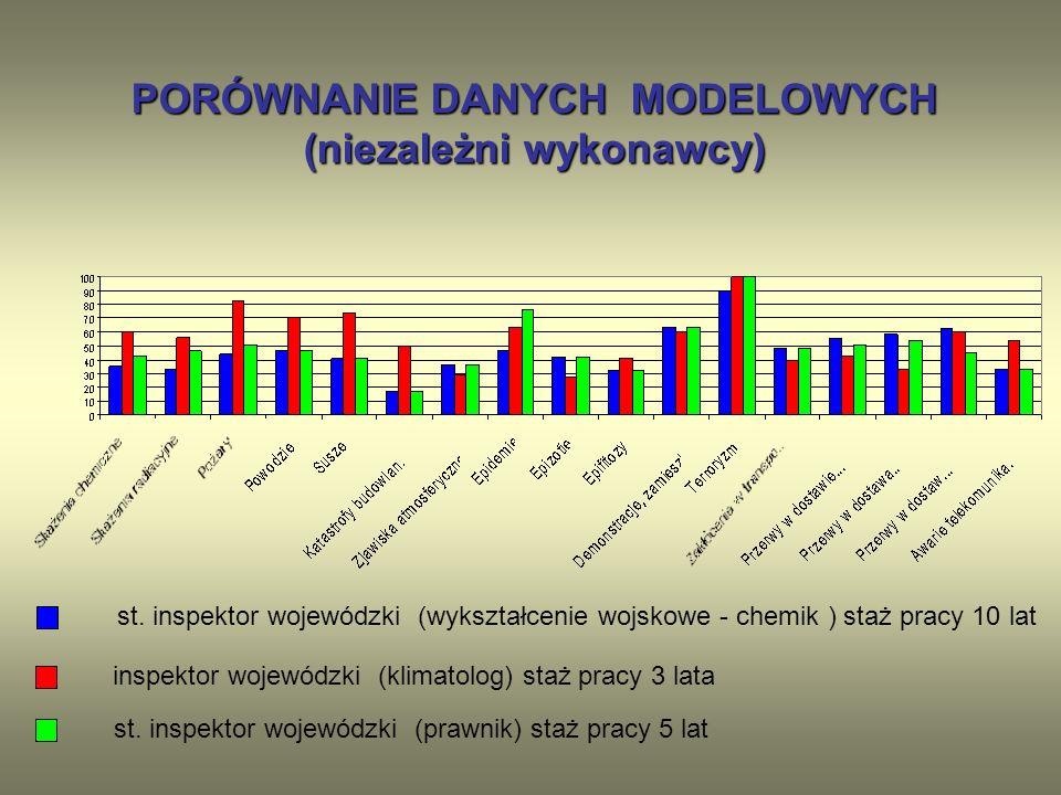 PORÓWNANIE DANYCH MODELOWYCH (niezależni wykonawcy)