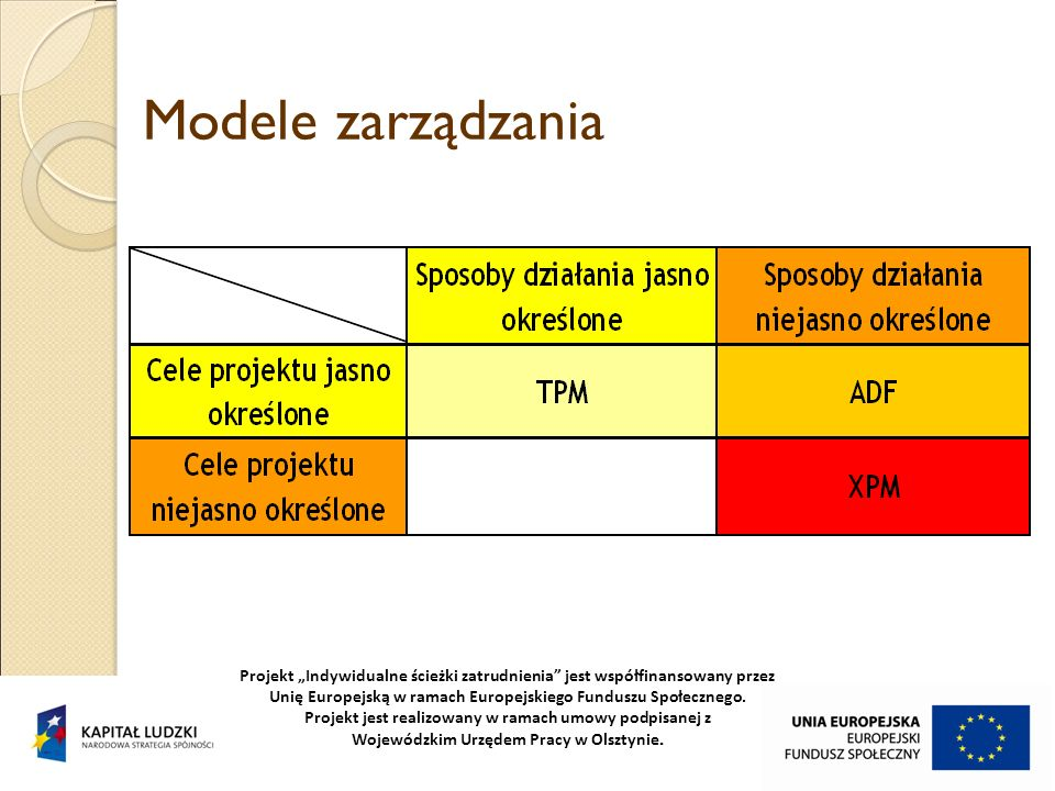 Modele zarządzania