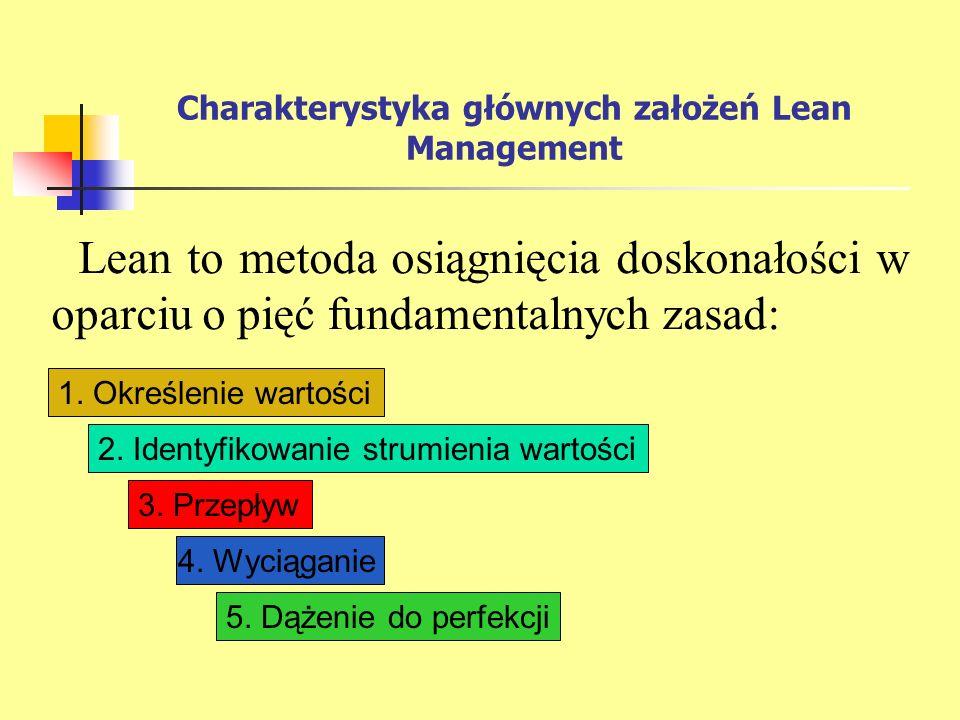 Charakterystyka głównych założeń Lean Management