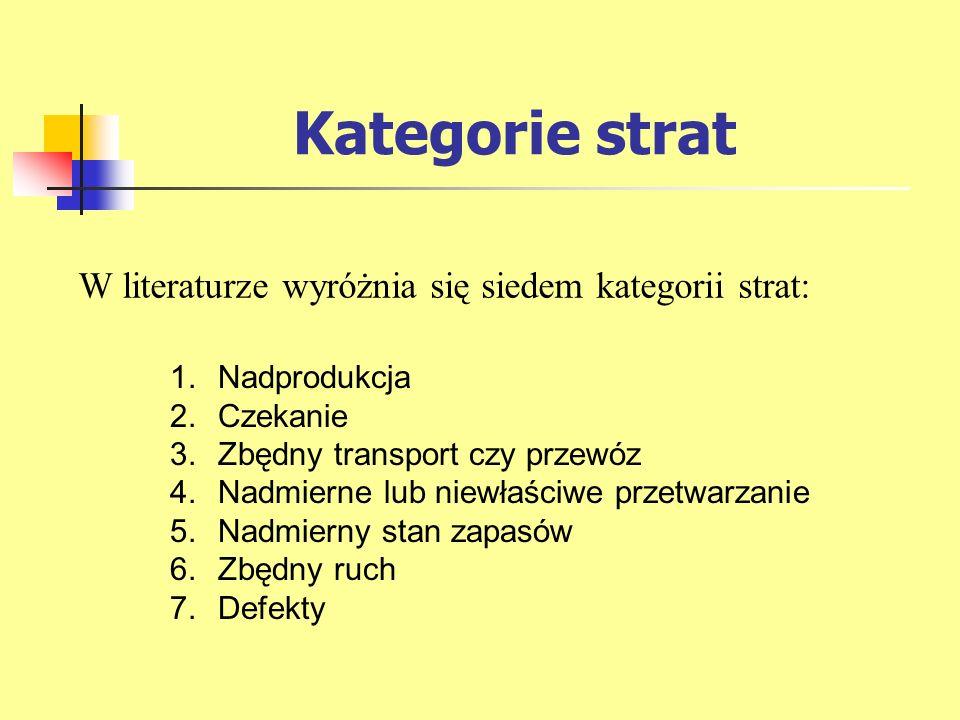 Kategorie strat W literaturze wyróżnia się siedem kategorii strat: