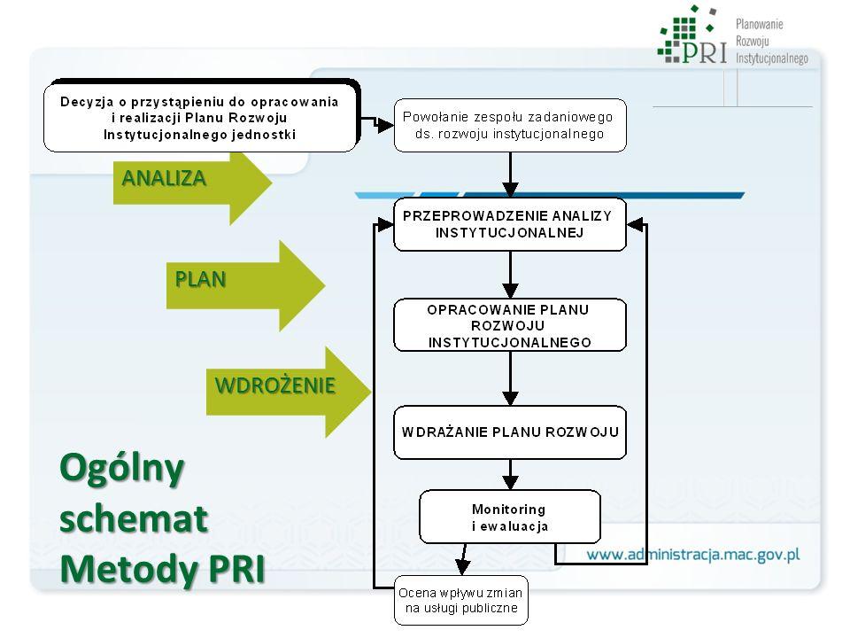 Ogólny schemat Metody PRI