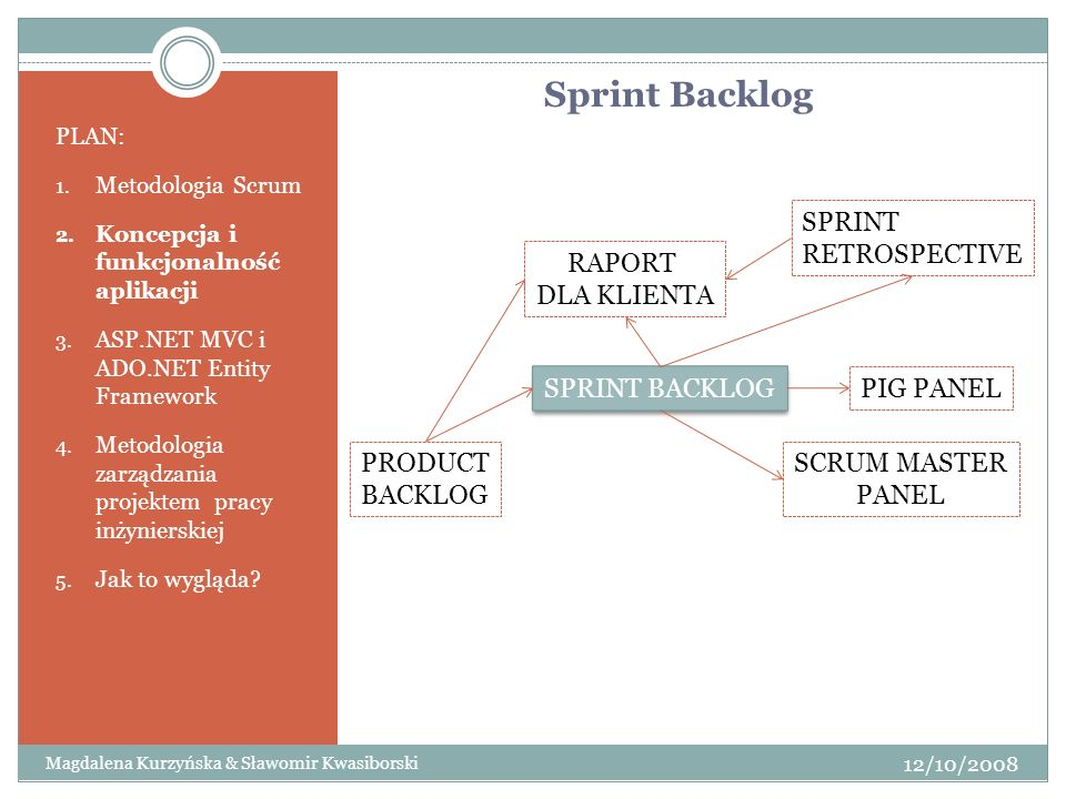 Sprint Backlog SPRINT RETROSPECTIVE RAPORT DLA KLIENTA SPRINT BACKLOG