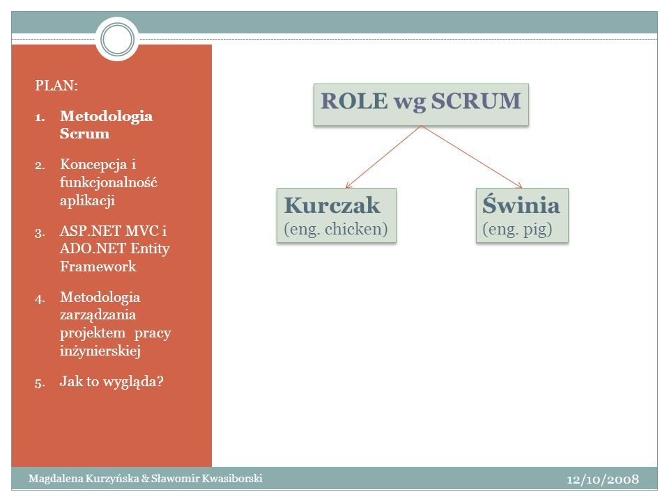 ROLE wg SCRUM Kurczak (eng. chicken) Świnia (eng. pig) PLAN: