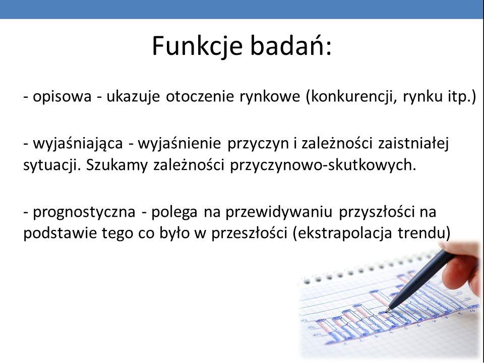 Funkcje badań: