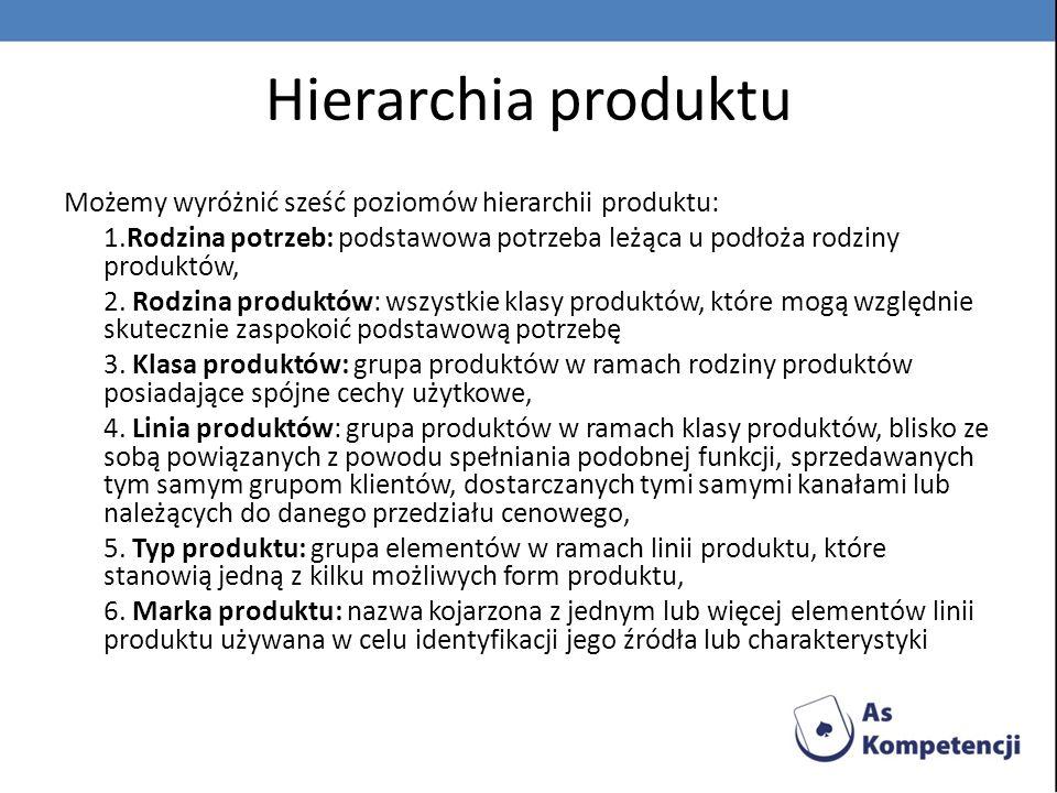 Hierarchia produktu Możemy wyróżnić sześć poziomów hierarchii produktu: 1.Rodzina potrzeb: podstawowa potrzeba leżąca u podłoża rodziny produktów,