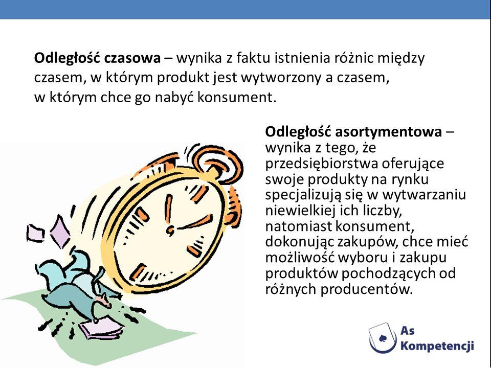 Odległość czasowa – wynika z faktu istnienia różnic między czasem, w którym produkt jest wytworzony a czasem,