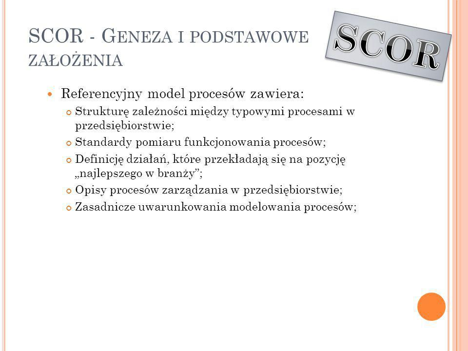 SCOR - Geneza i podstawowe założenia