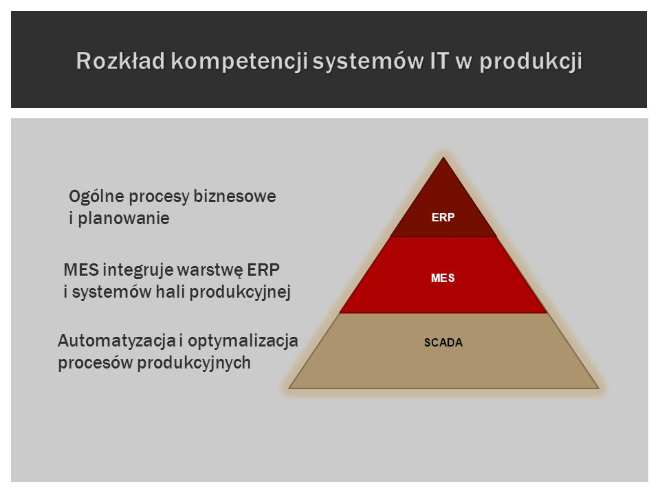Rozkład kompetencji systemów IT w produkcji