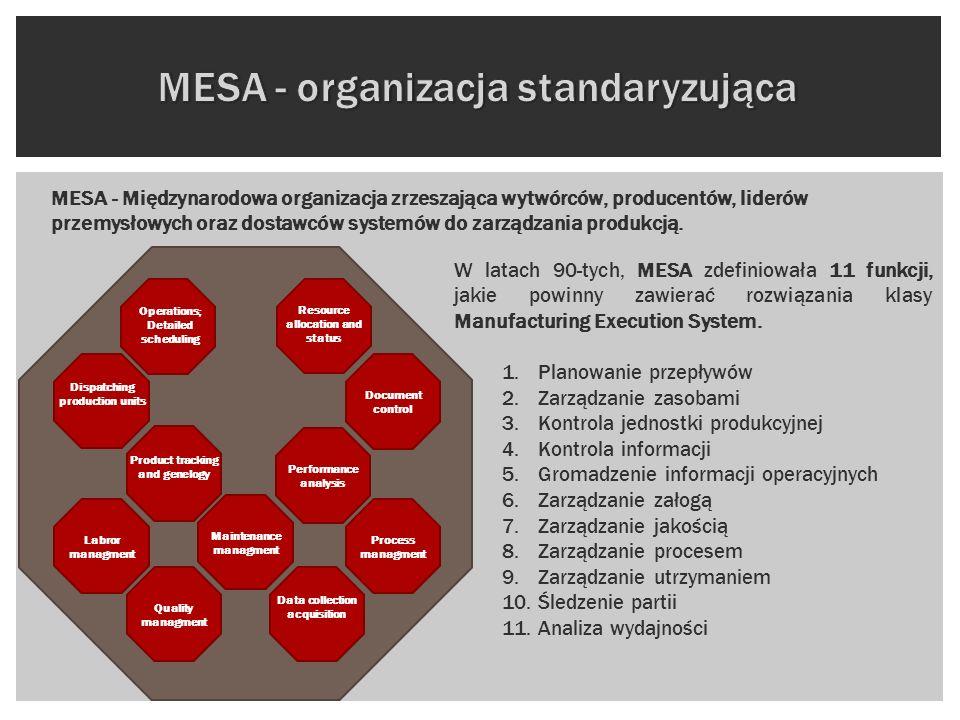 MESA - organizacja standaryzująca