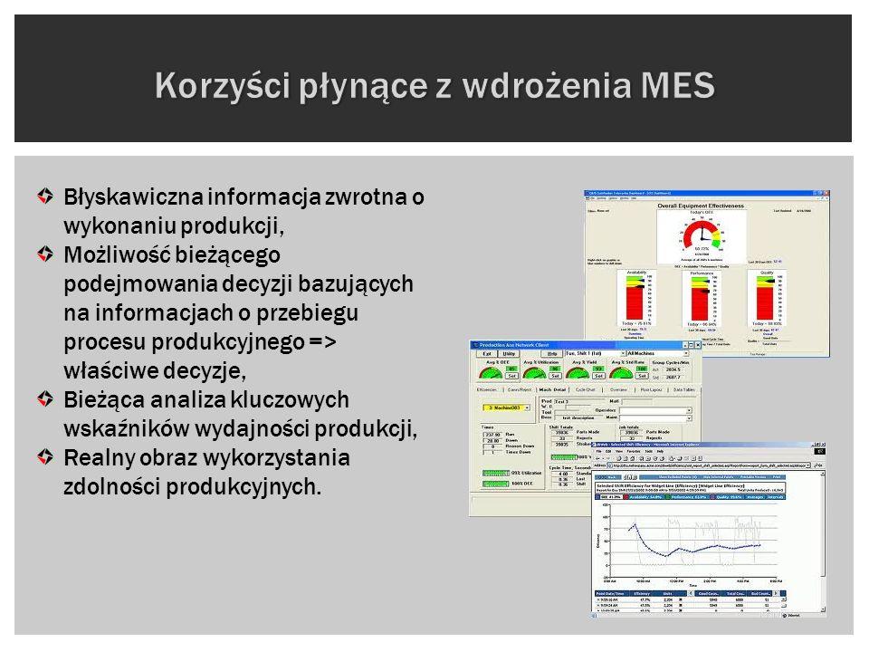 Korzyści płynące z wdrożenia MES