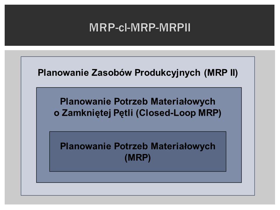 MRP-cl-MRP-MRPII Planowanie Zasobów Produkcyjnych (MRP II)