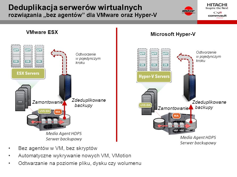 """3/28/2017 Deduplikacja serwerów wirtualnych rozwiązania """"bez agentów dla VMware oraz Hyper-V. VMware ESX."""