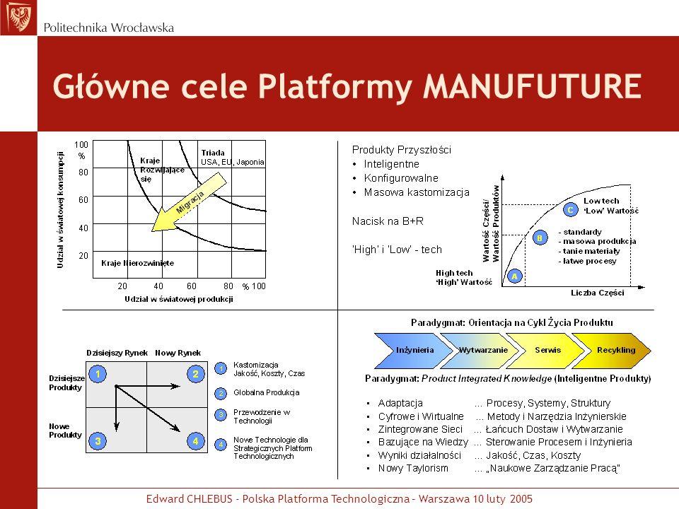 Główne cele Platformy MANUFUTURE