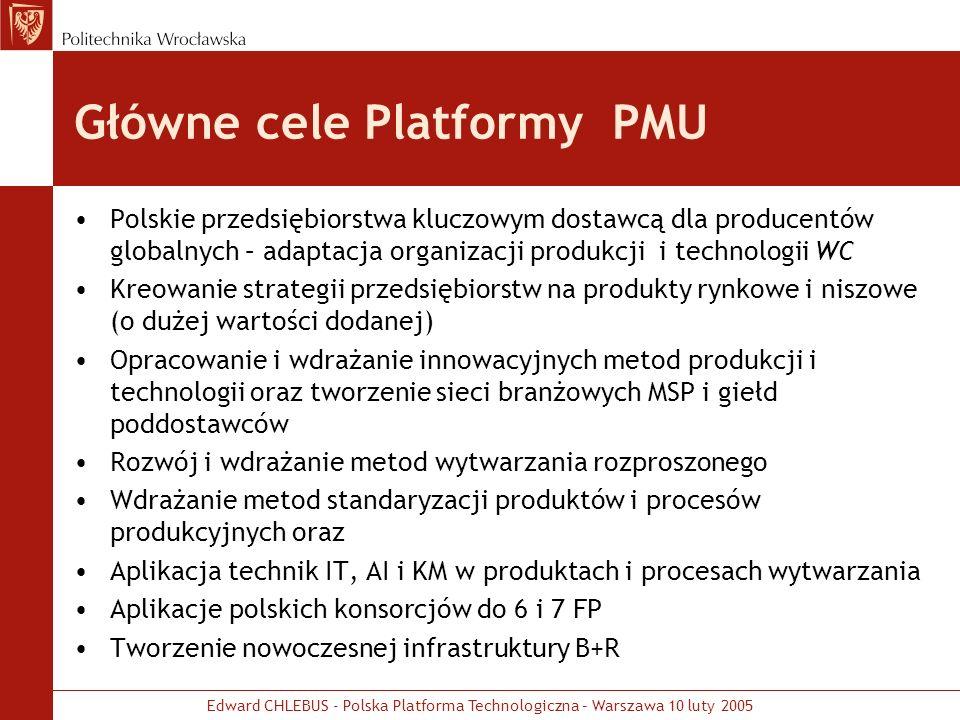 Główne cele Platformy PMU