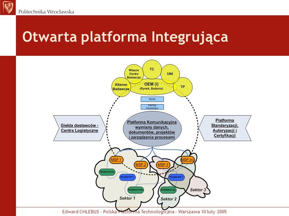 Otwarta platforma Integrująca